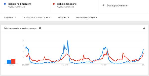 google trends zapytania sezonowe
